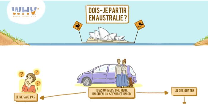 Infographie : Dois-je partir en WHV en Australie ?