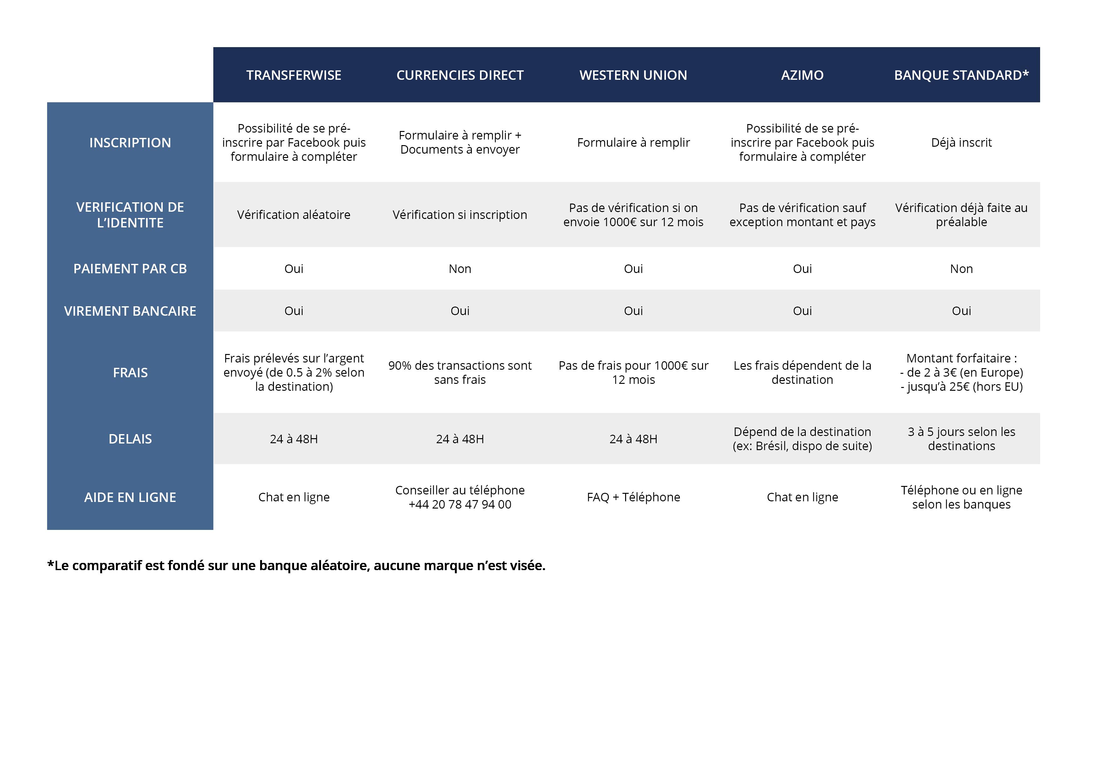 tableau comparatif transfert d'argent